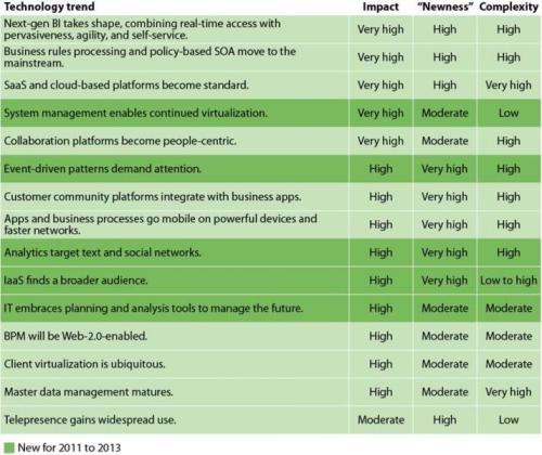 Forrester: 15 Technology Trends to Watch out for