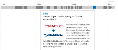 Siebel wiped out by Oracle. CRM timeline.